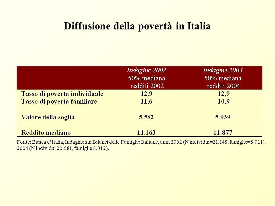Diffusione della povertà individuale in Europa Fonti: Indagine sulle condizioni di vita delle famiglie trentine (anno 2005) e Eurostat (anno 2004).