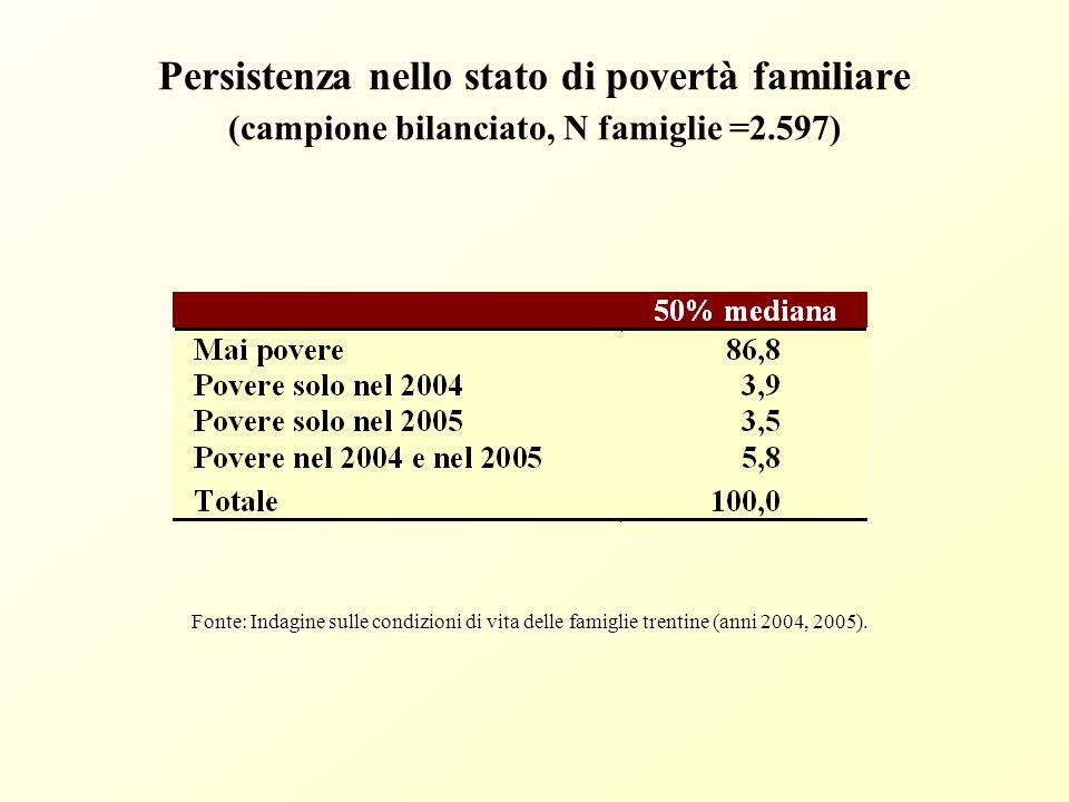 Proporzione di individui poveri secondo la classe d'età Trentino (Indagine 2005)
