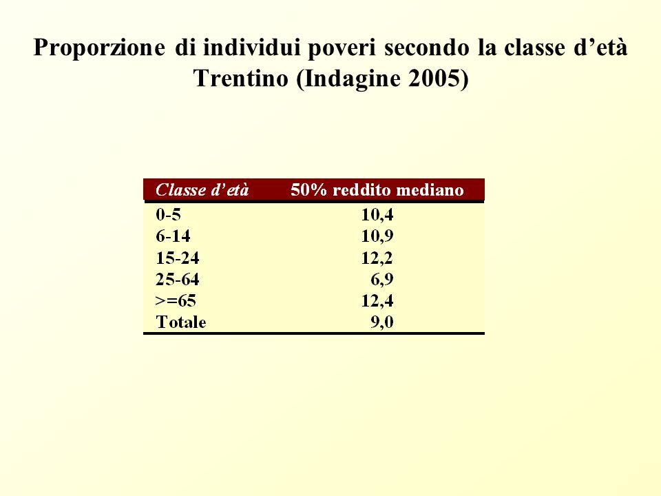 Probabilità di ricadere al di sotto della soglia di povertà secondo l'età degli individui Fonte: Indagine sulle condizioni di vita delle famiglie trentine (anno 2005).