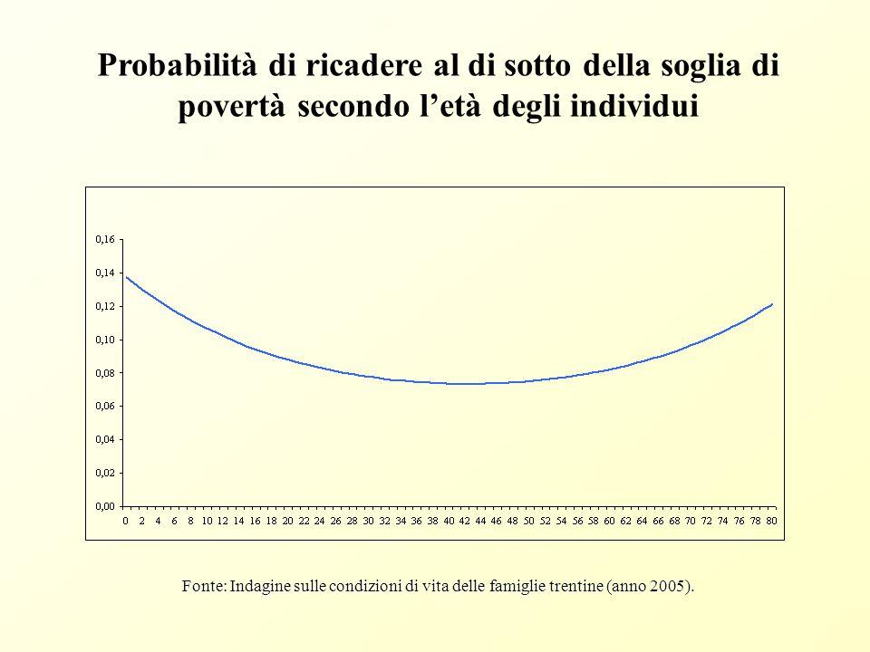 Probabilità degli individui maschi e femmine di essere poveri secondo l'età Fonte: Indagine sulle condizioni di vita delle famiglie trentine (anno 2005).