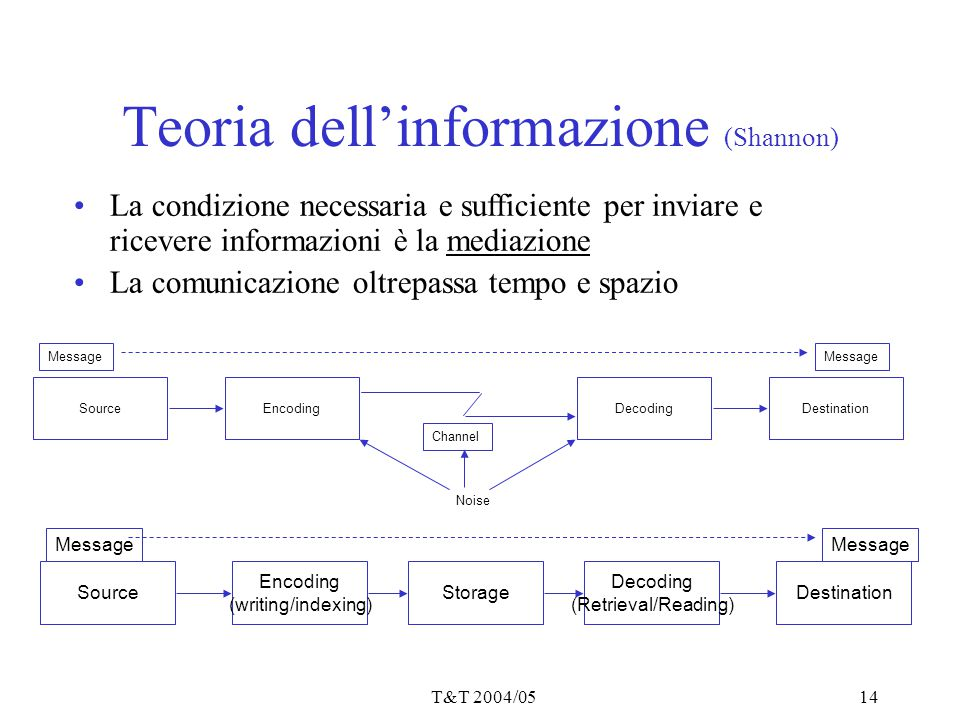 T&T 2004/0514 Teoria dell'informazione (Shannon) La condizione necessaria e sufficiente per inviare e ricevere informazioni è la mediazione La comunicazione oltrepassa tempo e spazio Noise SourceDecodingEncodingDestination Message Channel StorageSource Decoding (Retrieval/Reading) Encoding (writing/indexing) Destination Message
