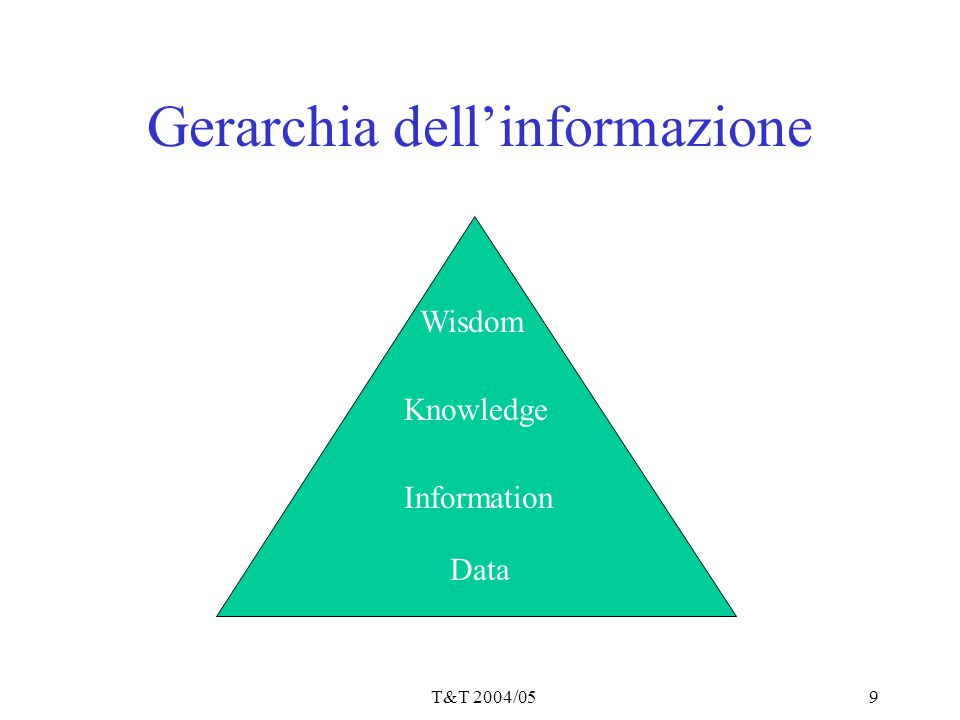 T&T 2004/059 Gerarchia dell'informazione Wisdom Knowledge Information Data
