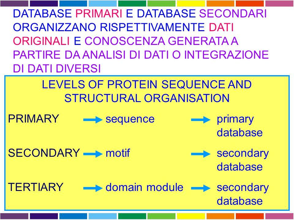 DATABASE PRIMARI DATABASE DI SEQUENZE NUCLEOTIDICHE Collezioni di singoli records, ognuno dei quali contiene un tratto di DNA o RNA con delle annotazioni.