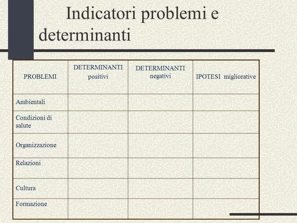 Indicatori problemi e determinanti PROBLEMI DETERMINANTI positivi DETERMINANTI negativi IPOTESI migliorative Ambientali Condizioni di salute Organizzazione Relazioni Cultura Formazione