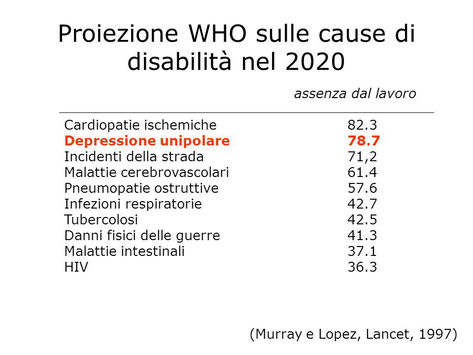 Proiezione WHO sulle cause di disabilità nel 2020 (Murray e Lopez, Lancet, 1997) assenza dal lavoro Cardiopatie ischemiche82.3 Depressione unipolare78.7 Incidenti della strada71,2 Malattie cerebrovascolari61.4 Pneumopatie ostruttive57.6 Infezioni respiratorie42.7 Tubercolosi42.5 Danni fisici delle guerre41.3 Malattie intestinali37.1 HIV36.3