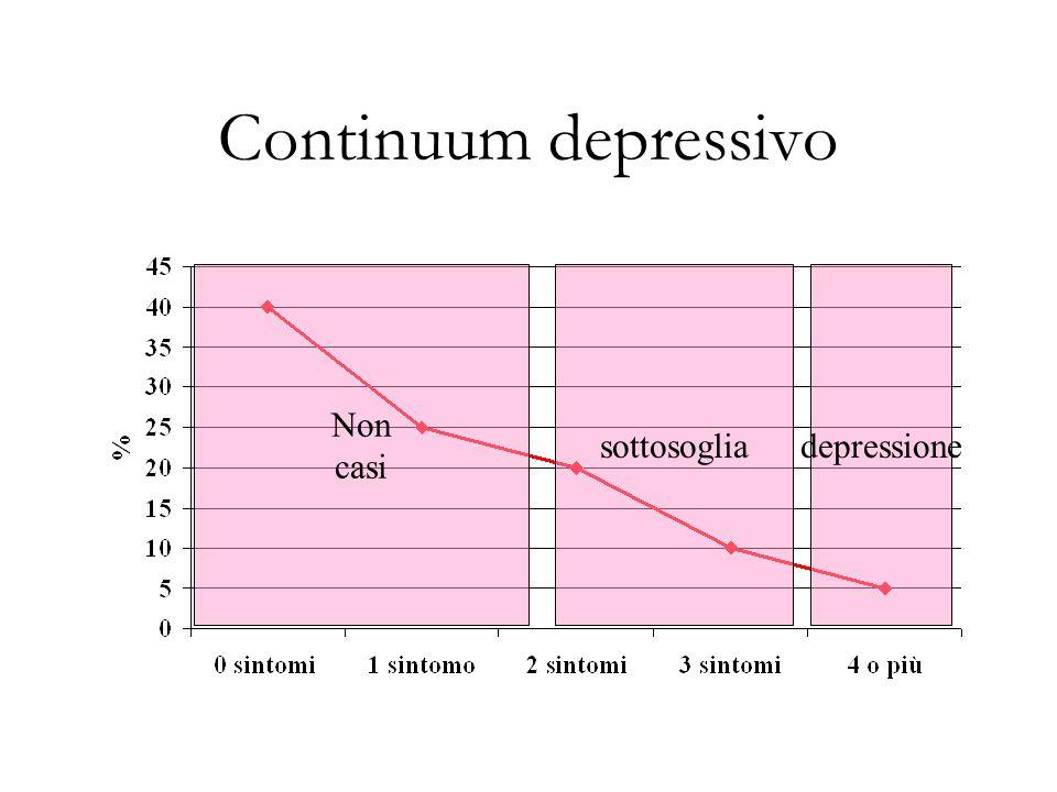 Continuum depressivo Non casi sottosogliadepressione