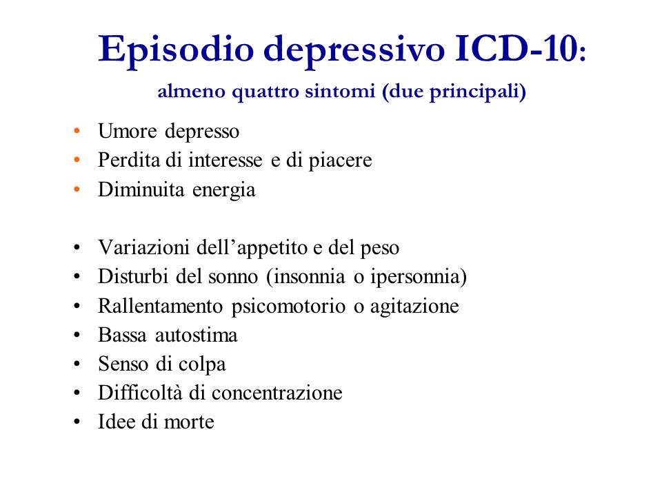 Episodio depressivo ICD-10 : almeno quattro sintomi (due principali) Umore depresso Perdita di interesse e di piacere Diminuita energia Variazioni dell'appetito e del peso Disturbi del sonno (insonnia o ipersonnia) Rallentamento psicomotorio o agitazione Bassa autostima Senso di colpa Difficoltà di concentrazione Idee di morte