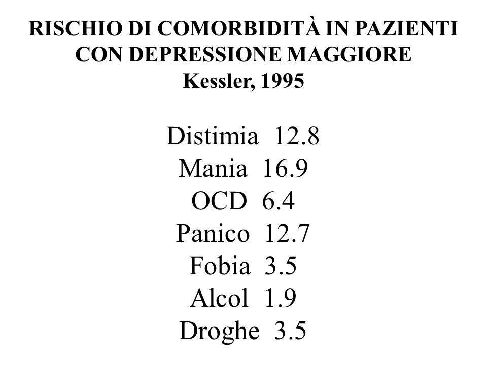 RISCHIO DI COMORBIDITÀ IN PAZIENTI CON DEPRESSIONE MAGGIORE Kessler, 1995 Distimia 12.8 Mania 16.9 OCD 6.4 Panico 12.7 Fobia 3.5 Alcol 1.9 Droghe 3.5