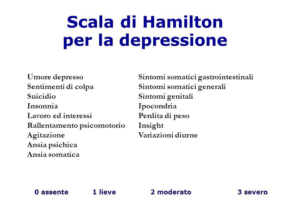 Scala di Hamilton per la depressione Umore depresso Sentimenti di colpa Suicidio Insonnia Lavoro ed interessi Rallentamento psicomotorio Agitazione An