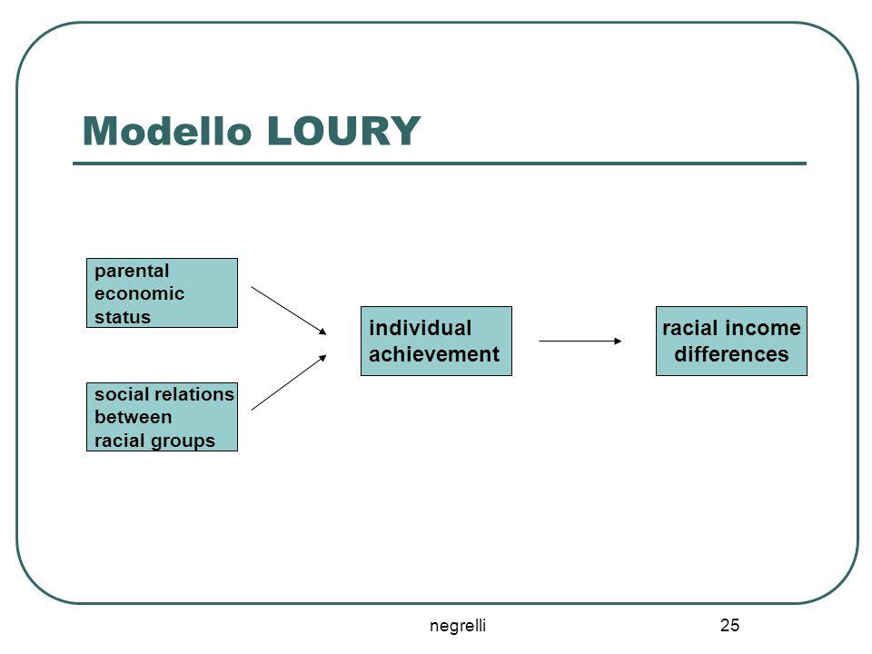 negrelli 25 Modello LOURY parental economic status social relations between racial groups individual achievement racial income differences