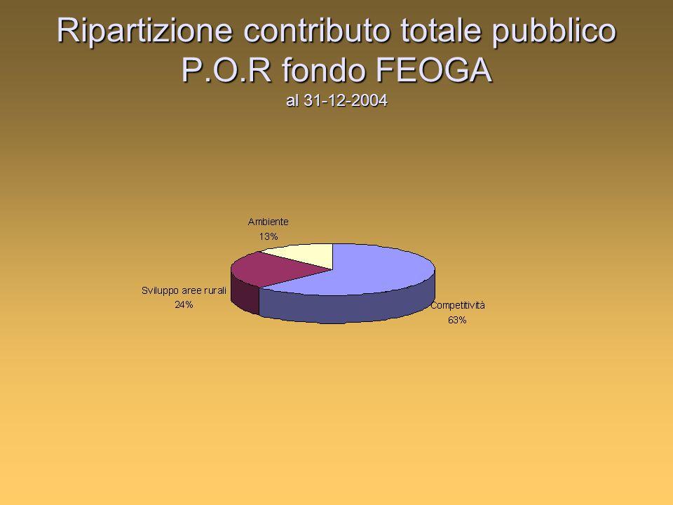 Ripartizione contributo totale pubblico P.O.R fondo FEOGA al 31-12-2004