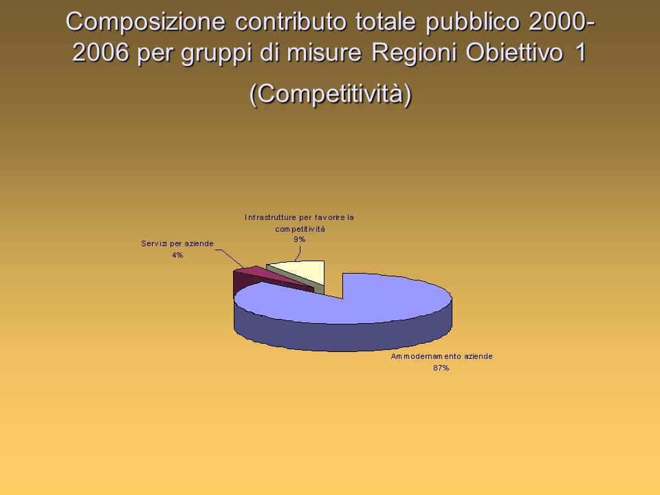 Composizione contributo totale pubblico 2000- 2006 per gruppi di misure Regioni Obiettivo 1 (Competitività)