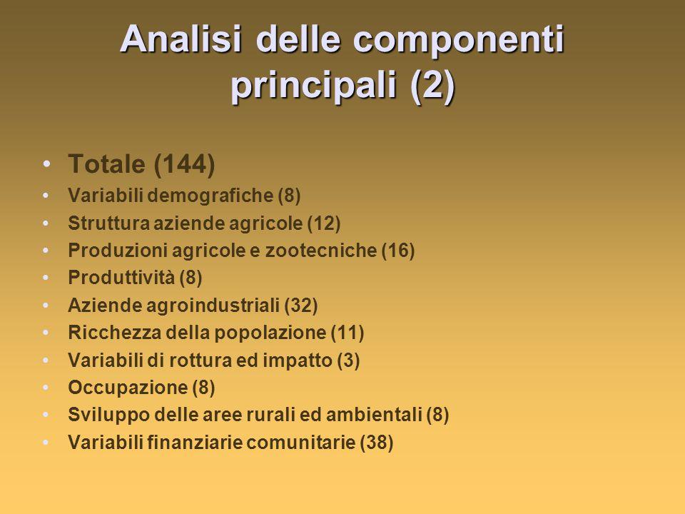 Analisi delle componenti principali (2) Totale (144) Variabili demografiche (8) Struttura aziende agricole (12) Produzioni agricole e zootecniche (16) Produttività (8) Aziende agroindustriali (32) Ricchezza della popolazione (11) Variabili di rottura ed impatto (3) Occupazione (8) Sviluppo delle aree rurali ed ambientali (8) Variabili finanziarie comunitarie (38)