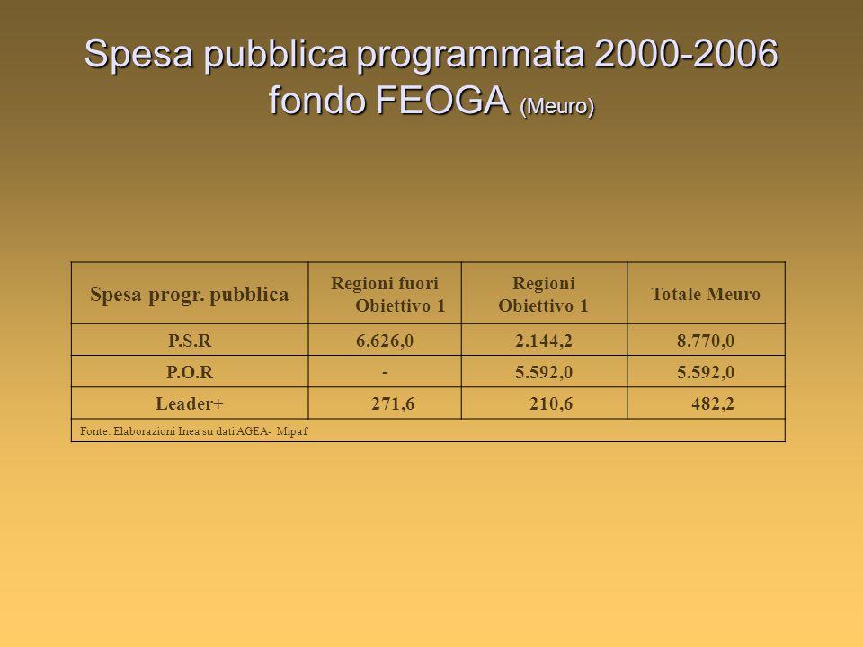 Spesa pubblica programmata 2000-2006 fondo FEOGA (Meuro) Spesa progr. pubblica Regioni fuori Obiettivo 1 Regioni Obiettivo 1 Totale Meuro P.S.R6.626,0