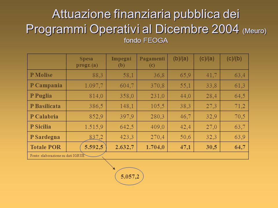 Attuazione finanziaria pubblica dei Programmi Operativi al Dicembre 2004 (Meuro) fondo FEOGA Spesa progr.