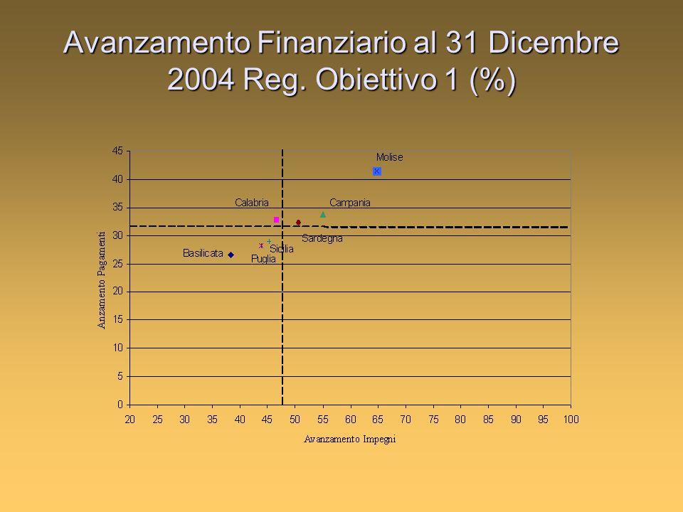 Avanzamento Finanziario al 31 Dicembre 2004 Reg. Obiettivo 1 (%)