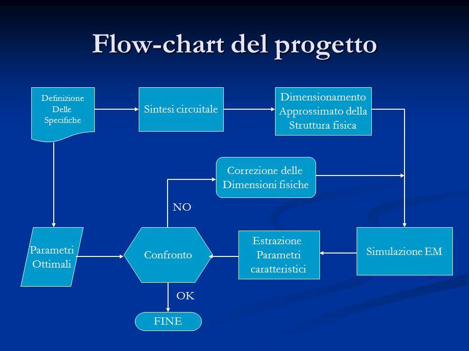 Flow-chart del progetto Definizione Delle Specifiche Sintesi circuitale Dimensionamento Approssimato della Struttura fisica Simulazione EM Estrazione Parametri caratteristici Confronto Parametri Ottimali OK FINE Correzione delle Dimensioni fisiche NO