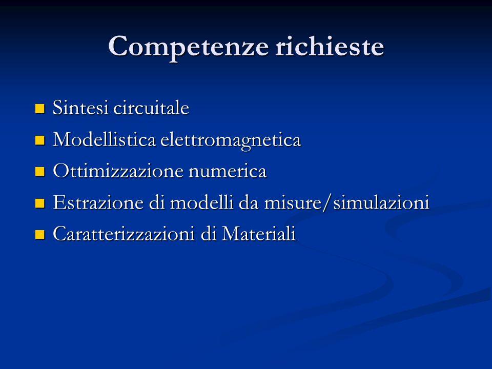 Competenze richieste Sintesi circuitale Sintesi circuitale Modellistica elettromagnetica Modellistica elettromagnetica Ottimizzazione numerica Ottimizzazione numerica Estrazione di modelli da misure/simulazioni Estrazione di modelli da misure/simulazioni Caratterizzazioni di Materiali Caratterizzazioni di Materiali