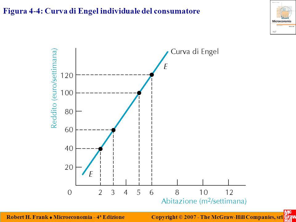 Robert H. Frank  Microeconomia - 4 a Edizione Copyright © 2007 - The McGraw-Hill Companies, srl Figura 4-4: Curva di Engel individuale del consumator