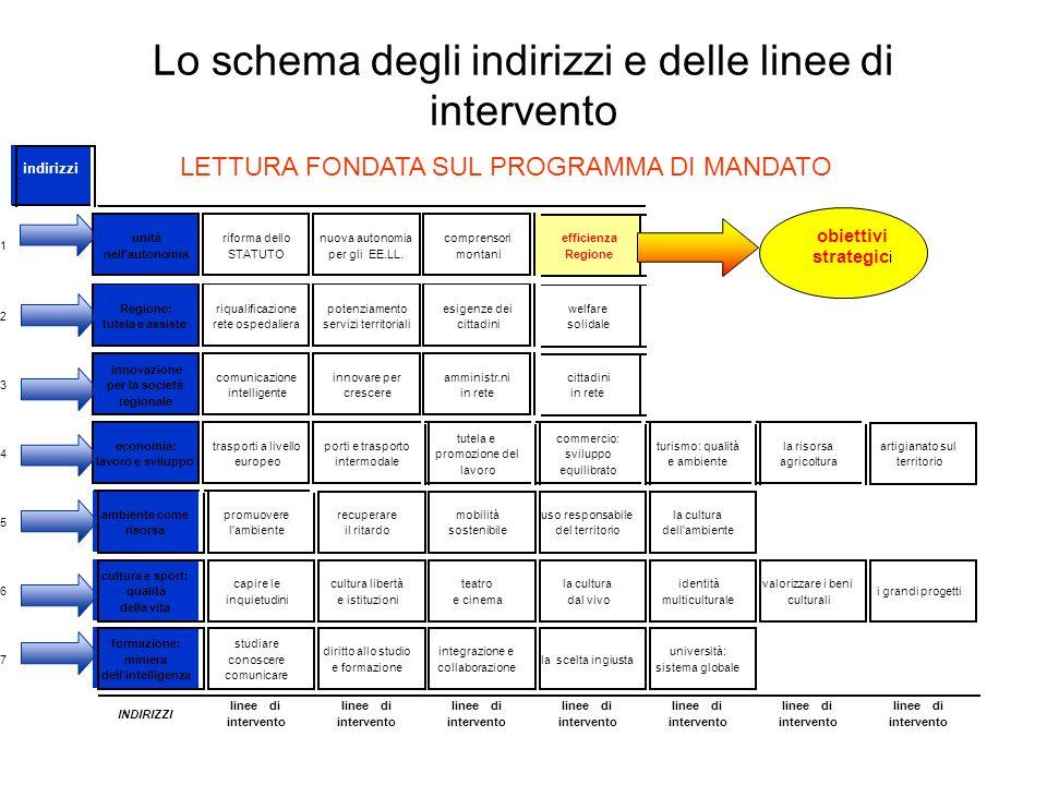 Lo schema degli indirizzi e delle linee di intervento obiettivi strategic i indirizzi LETTURA FONDATA SUL PROGRAMMA DI MANDATO
