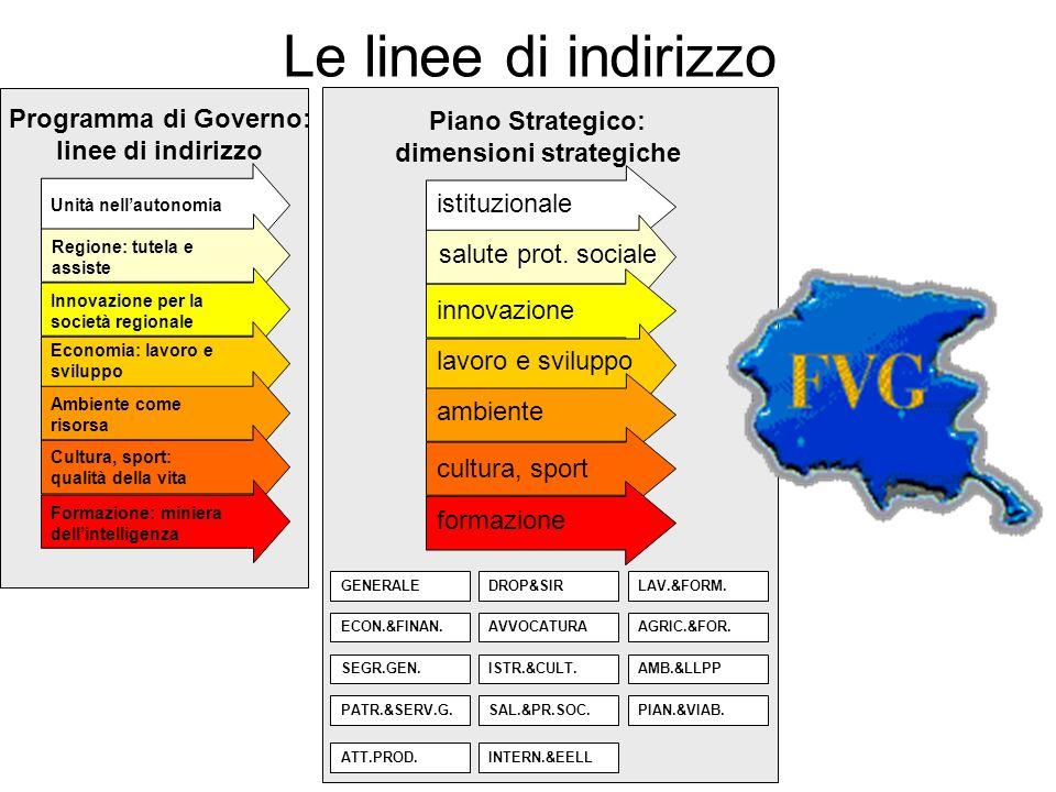 Piano Strategico: dimensioni strategiche Le linee di indirizzo GENERALE ECON.&FINAN.