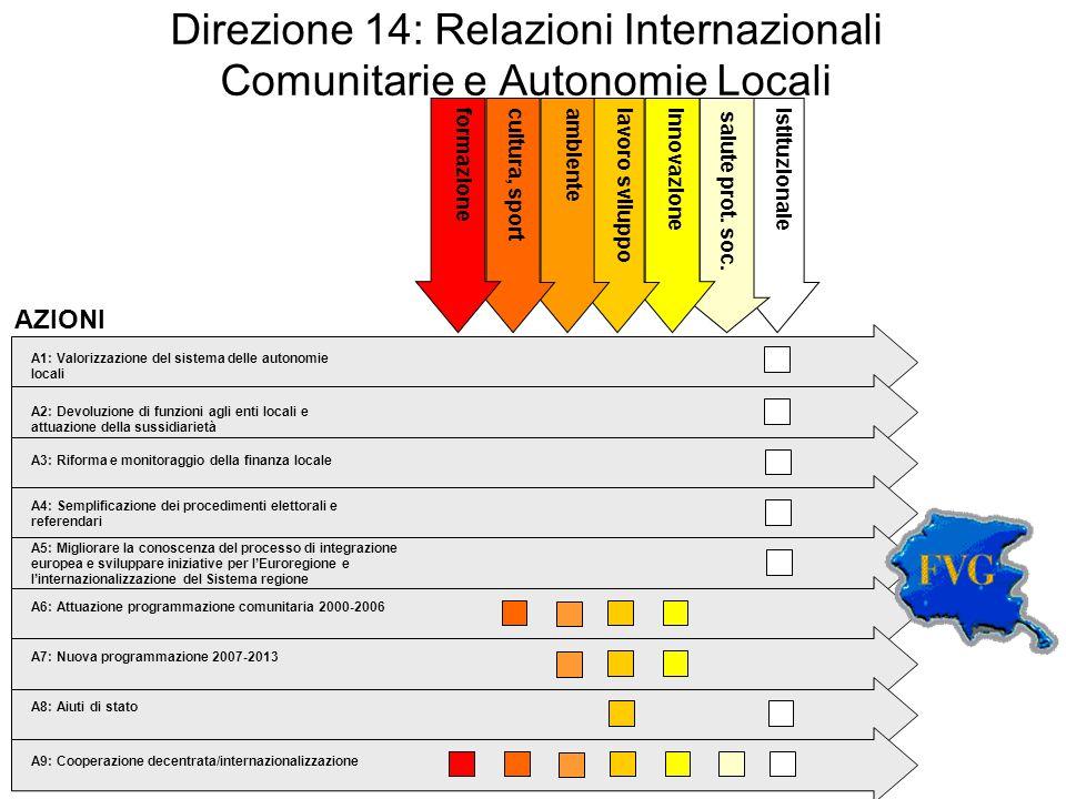 Direzione 14: Relazioni Internazionali Comunitarie e Autonomie Locali istituzionale salute prot.