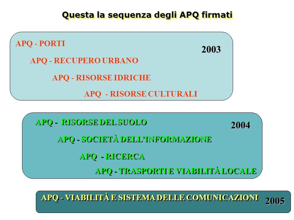 Questa la sequenza degli APQ firmati APQ - PORTI APQ - RECUPERO URBANO APQ - RISORSE IDRICHE APQ - RISORSE CULTURALI APQ - RISORSE DEL SUOLO APQ - SOCIETÀ DELL'INFORMAZIONE 2003 2004 2005 APQ - RICERCA APQ - TRASPORTI E VIABILITÀ LOCALE APQ - VIABILITÀ E SISTEMA DELLE COMUNICAZIONI