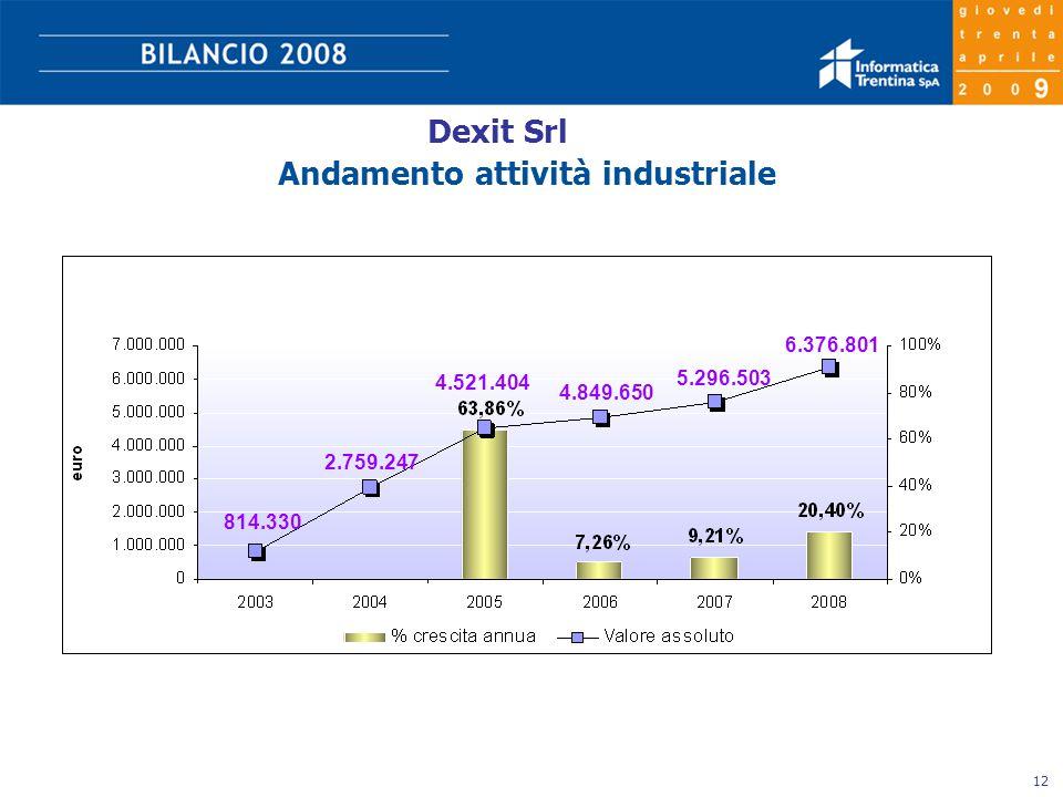 12 Dexit Srl Andamento attività industriale 6.376.801 5.296.503 4.849.650 4.521.404 2.759.247 814.330