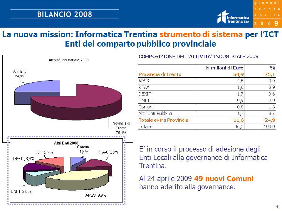 14 La nuova mission: Informatica Trentina strumento di sistema per l'ICT Enti del comparto pubblico provinciale Attività industriale 2008 Provincia di Trento 75,1% Altri Enti 24,9% E' in corso il processo di adesione degli Enti Locali alla governance di Informatica Trentina.