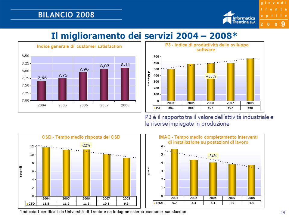 19 Il miglioramento dei servizi 2004 – 2008* Indice generale dicustomer satisfaction 7,66 7,75 7,96 8,07 8,11 7,00 7,25 7,50 7,75 8,00 8,25 8,50 20042005200620072008 *Indicatori certificati da Università di Trento e da indagine esterna customer satisfaction P3 è il rapporto tra il valore dell'attività industriale e le risorse impiegate in produzione