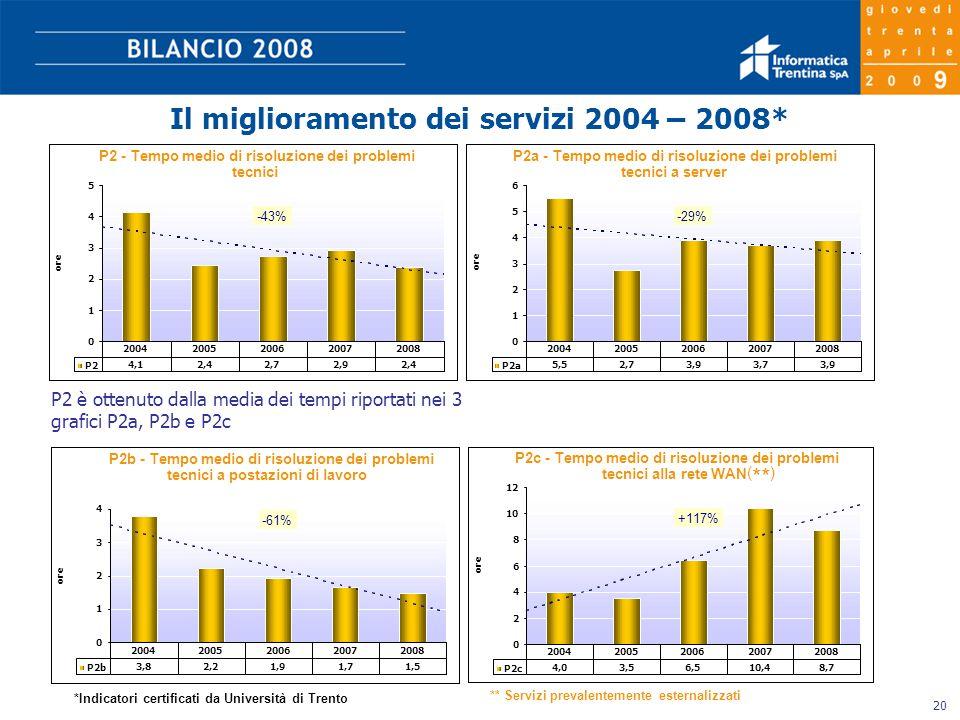 20 Il miglioramento dei servizi 2004 – 2008* *Indicatori certificati da Università di Trento ( ** ) ** Servizi prevalentemente esternalizzati P2 è ottenuto dalla media dei tempi riportati nei 3 grafici P2a, P2b e P2c