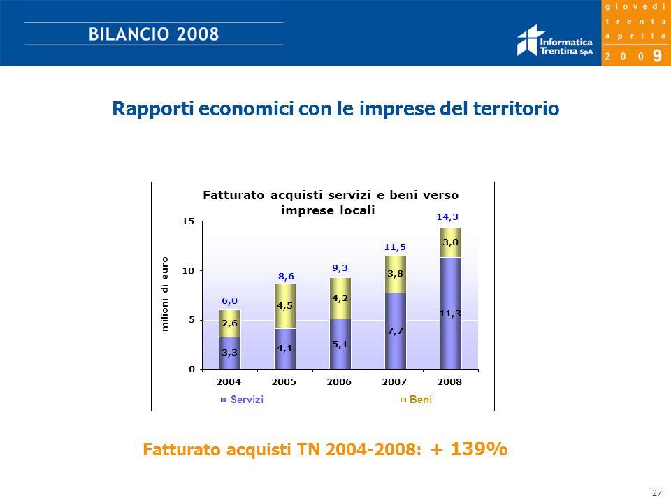 27 Rapporti economici con le imprese del territorio Fatturato acquisti TN 2004-2008: + 139%