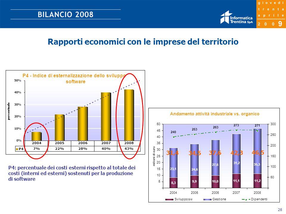 28 Rapporti economici con le imprese del territorio Andamento attività industriale vs.
