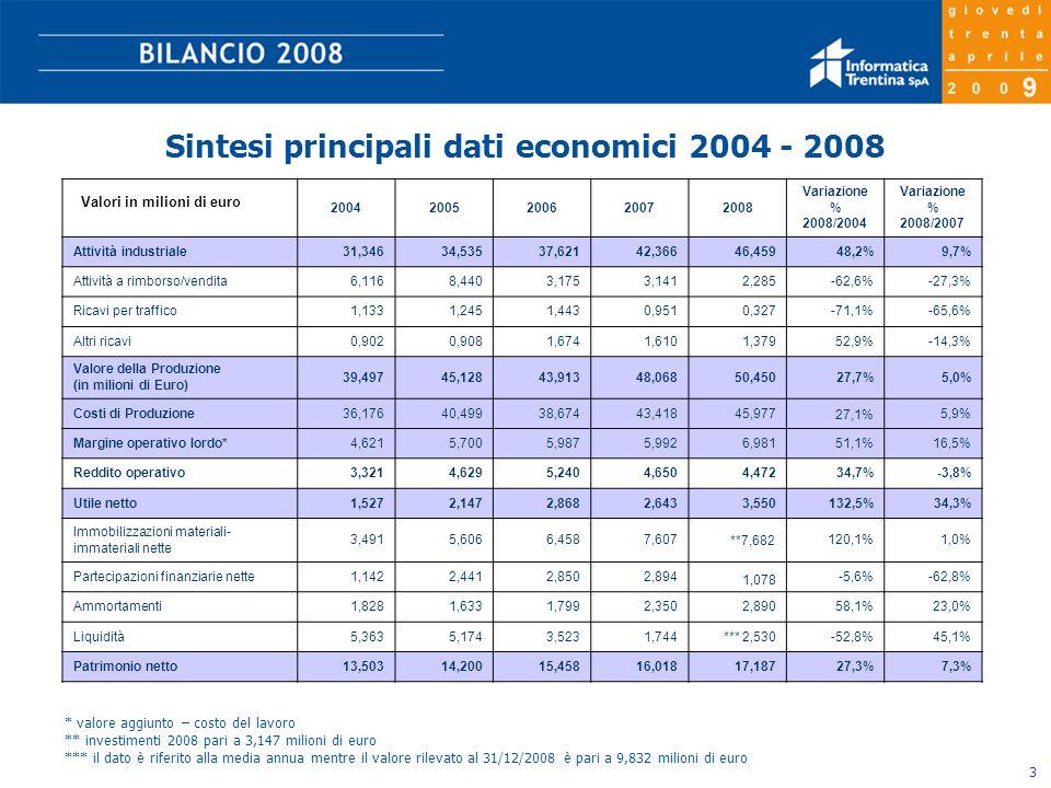 3 Sintesi principali dati economici 2004 - 2008 * valore aggiunto – costo del lavoro ** investimenti 2008 pari a 3,147 milioni di euro *** il dato è riferito alla media annua mentre il valore rilevato al 31/12/2008 è pari a 9,832 milioni di euro 20042005200620072008 Variazione % 2008/2004 Variazione % 2008/2007 Attività industriale31,34634,53537,62142,36646,45948,2%9,7% Attività a rimborso/vendita6,1168,4403,1753,1412,285-62,6%-27,3% Ricavi per traffico1,1331,2451,4430,9510,327-71,1%-65,6% Altri ricavi0,9020,9081,6741,6101,37952,9%-14,3% Valore della Produzione (in milioni di Euro) 39,49745,12843,91348,06850,45027,7%5,0% Costi di Produzione36,17640,49938,67443,41845,977 27,1% 5,9% Margine operativo lordo*4,6215,7005,9875,9926,98151,1%16,5% Reddito operativo3,3214,6295,2404,6504,47234,7%-3,8% Utile netto1,5272,1472,8682,6433,550132,5%34,3% Immobilizzazioni materiali- immateriali nette 3,4915,6066,4587,607**7,682120,1%1,0% Partecipazioni finanziarie nette1,1422,4412,8502,894 1,078 -5,6%-62,8% Ammortamenti1,8281,6331,7992,3502,89058,1%23,0% Liquidità5,3635,1743,5231,744*** 2,530-52,8%45,1% Patrimonio netto13,50314,20015,45816,01817,18727,3%7,3% Valori in milioni di euro