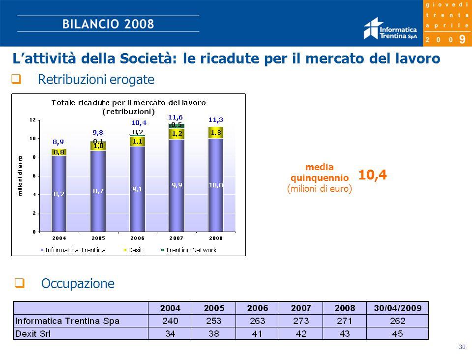 30  Retribuzioni erogate 10,4 media quinquennio (milioni di euro) L'attività della Società: le ricadute per il mercato del lavoro  Occupazione