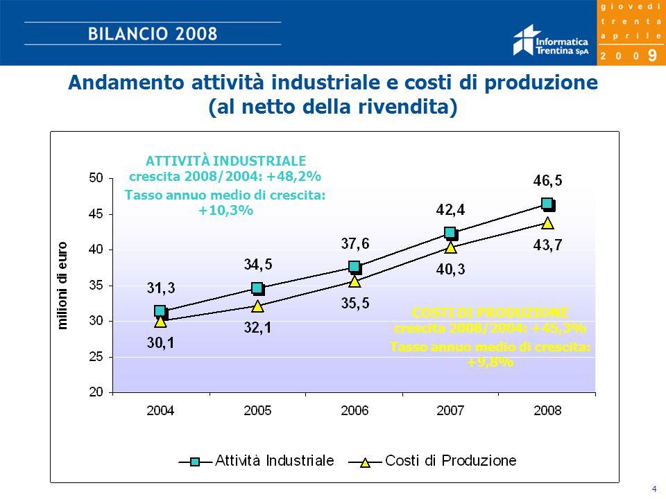 4 Andamento attività industriale e costi di produzione (al netto della rivendita) ATTIVITÀ INDUSTRIALE crescita 2008/2004: +48,2% Tasso annuo medio di crescita: +10,3% COSTI DI PRODUZIONE crescita 2008/2004: +45,3% Tasso annuo medio di crescita: +9,8%