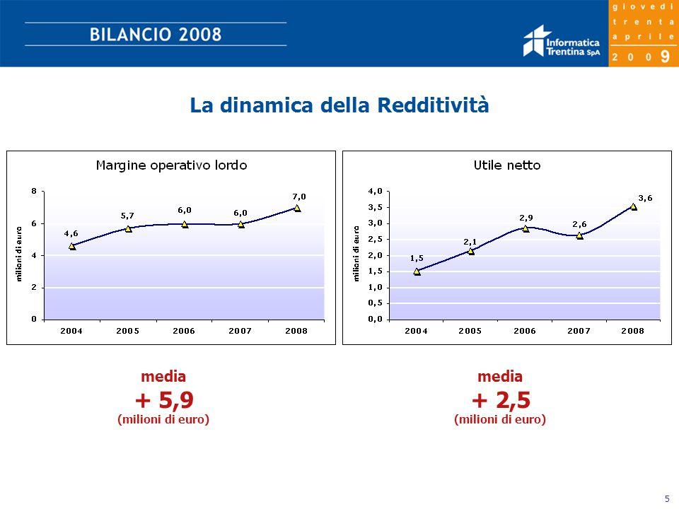 5 media + 2,5 (milioni di euro) media + 5,9 (milioni di euro) La dinamica della Redditività