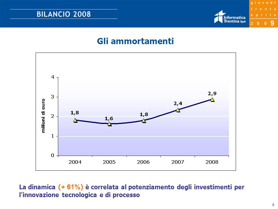 8 Gli ammortamenti La dinamica ( + 61% ) è correlata al potenziamento degli investimenti per l'innovazione tecnologica e di processo