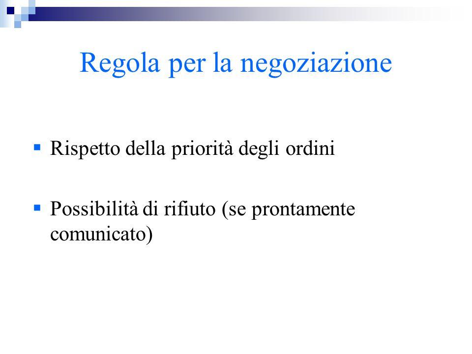 Regola per la negoziazione  Rispetto della priorità degli ordini  Possibilità di rifiuto (se prontamente comunicato)