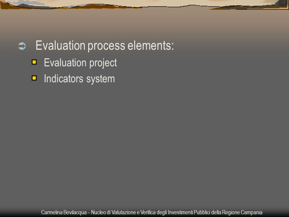 Carmelina Bevilacqua – Nucleo di Valutazione e Verifica degli Investimenti Pubblici della Regione Campania  Evaluation process elements: Evaluation project Indicators system