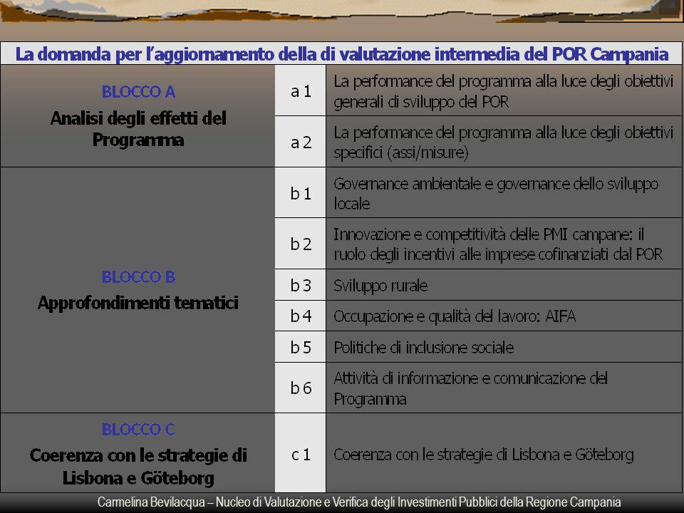 Carmelina Bevilacqua – Nucleo di Valutazione e Verifica degli Investimenti Pubblici della Regione Campania