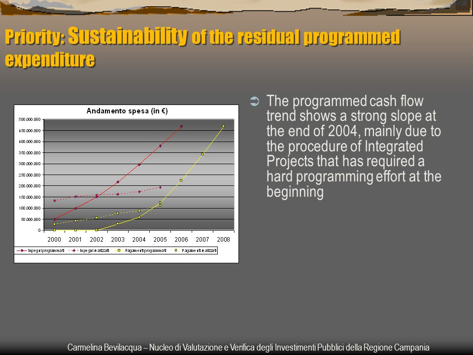 Carmelina Bevilacqua – Nucleo di Valutazione e Verifica degli Investimenti Pubblici della Regione Campania Priority: Sustainability of the residual programmed expenditure  The programmed cash flow trend shows a strong slope at the end of 2004, mainly due to the procedure of Integrated Projects that has required a hard programming effort at the beginning