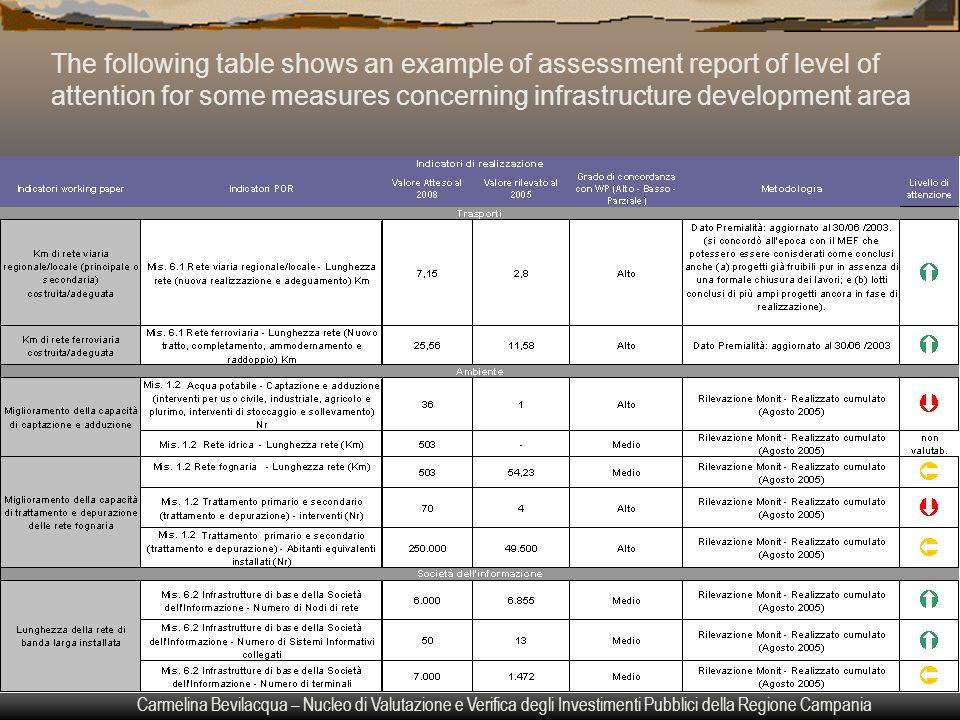 Carmelina Bevilacqua – Nucleo di Valutazione e Verifica degli Investimenti Pubblici della Regione Campania The following table shows an example of ass