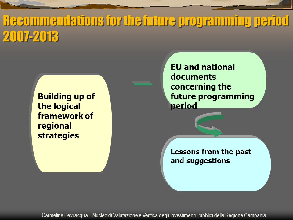 Carmelina Bevilacqua – Nucleo di Valutazione e Verifica degli Investimenti Pubblici della Regione Campania Recommendations for the future programming period 2007-2013 Building up of the logical framework of regional strategies EU and national documents concerning the future programming period Lessons from the past and suggestions