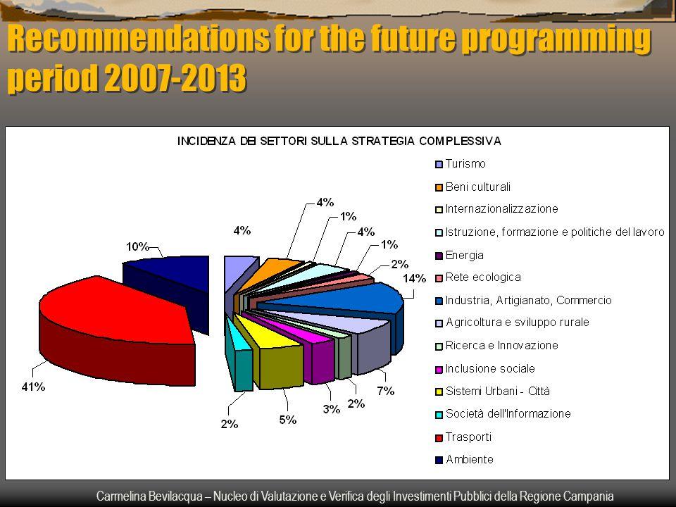 Carmelina Bevilacqua – Nucleo di Valutazione e Verifica degli Investimenti Pubblici della Regione Campania Recommendations for the future programming period 2007-2013