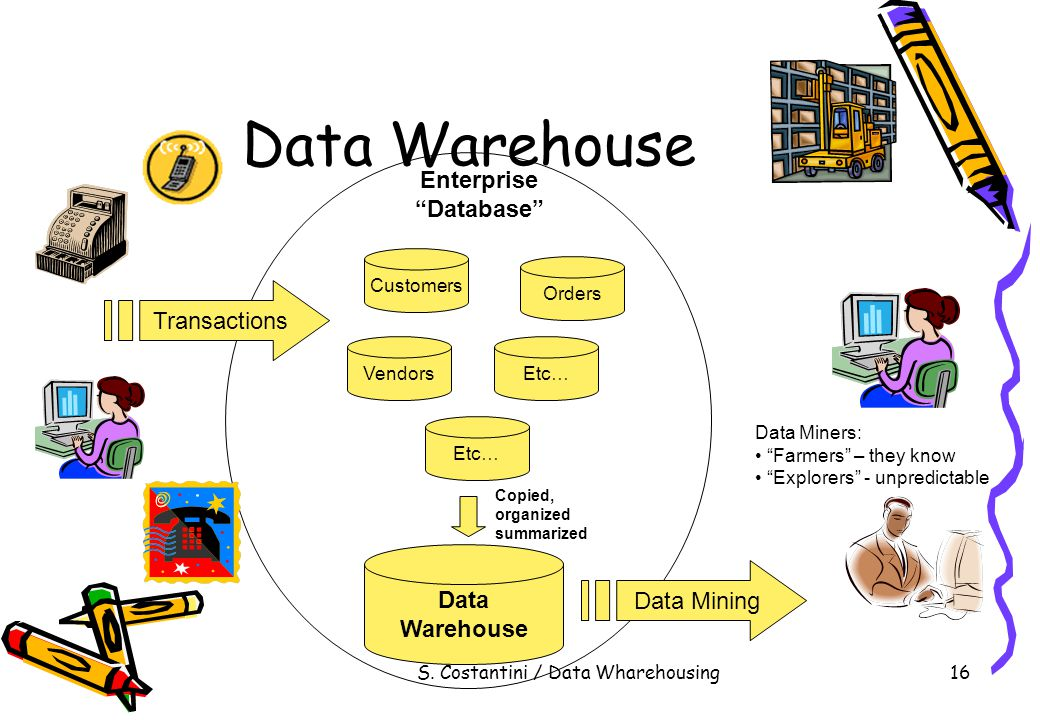 "S. Costantini / Data Wharehousing16 Data Warehouse Customers Etc… VendorsEtc… Orders Data Warehouse Enterprise ""Database"" Transactions Copied, organiz"