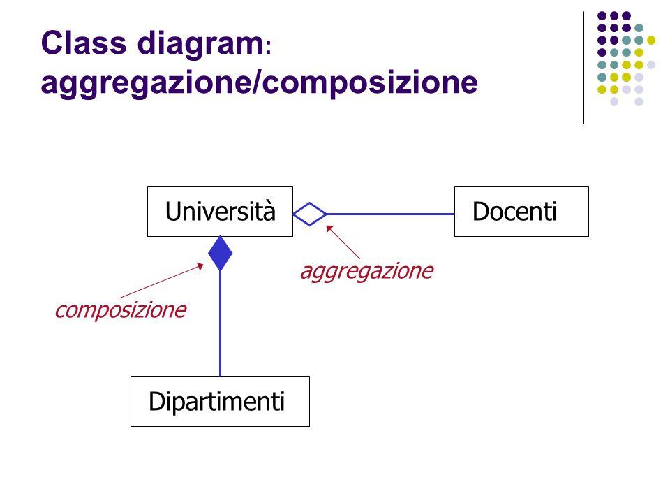 Class diagram : aggregazione/composizione Università Dipartimenti Docenti composizione aggregazione