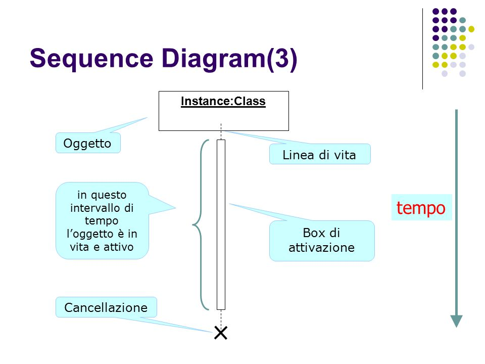 Sequence Diagram(3) Instance:Class Oggetto Cancellazione in questo intervallo di tempo l'oggetto è in vita e attivo Linea di vita tempo Box di attivaz