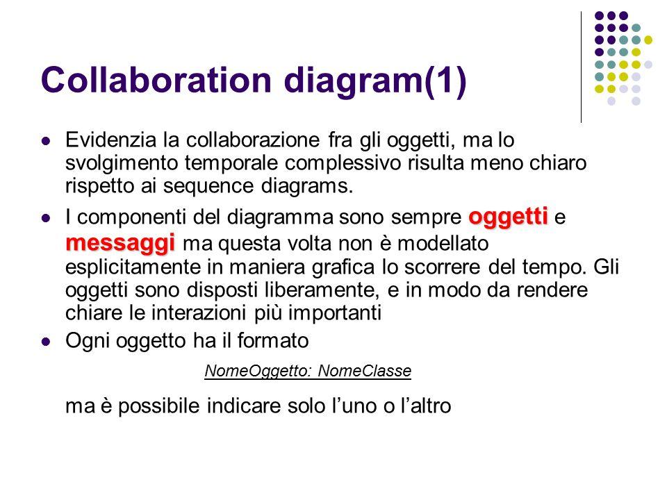 Collaboration diagram(1) Evidenzia la collaborazione fra gli oggetti, ma lo svolgimento temporale complessivo risulta meno chiaro rispetto ai sequence