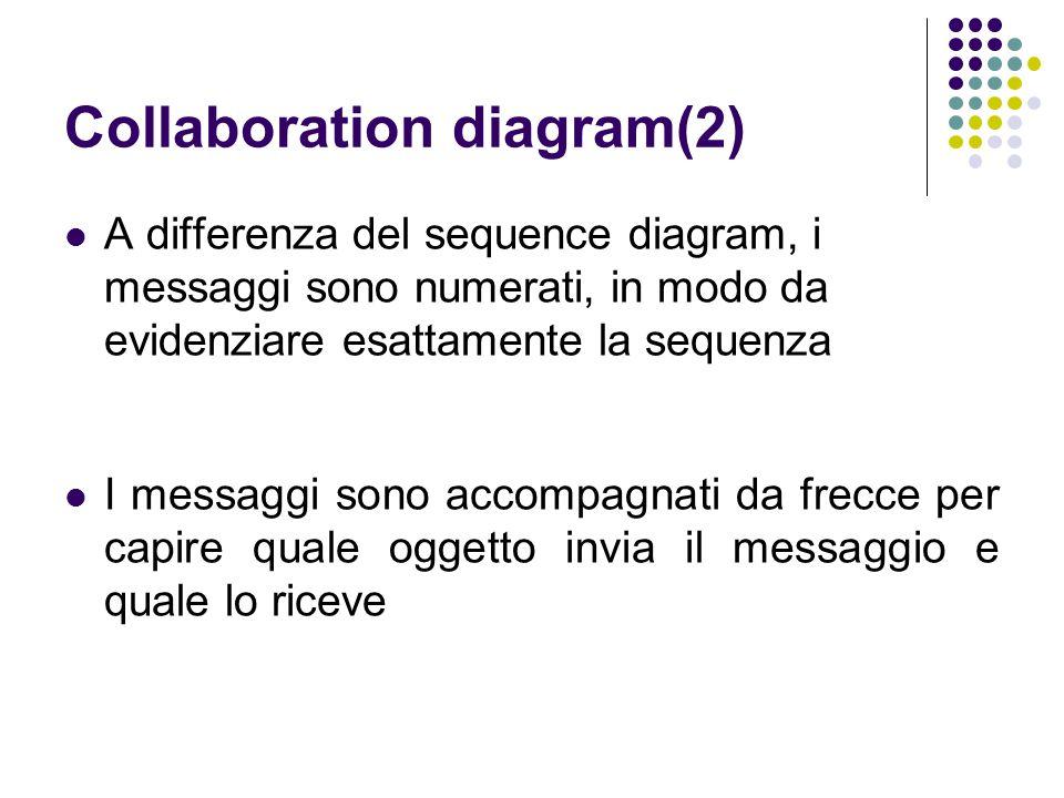 Collaboration diagram(2) A differenza del sequence diagram, i messaggi sono numerati, in modo da evidenziare esattamente la sequenza I messaggi sono a